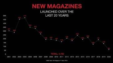 Mr Magazine new magazine launches last 20 years